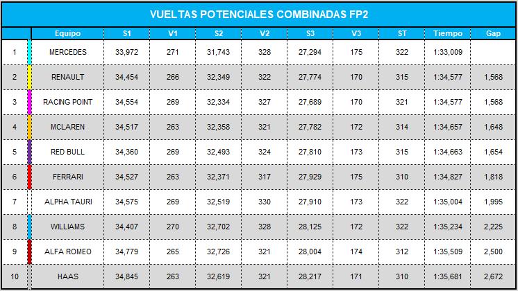 vueltas_potenciales_combinadas_fp2_19.png