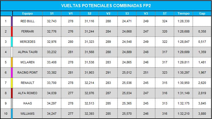 vueltas_potenciales_combinadas_fp2_21.png