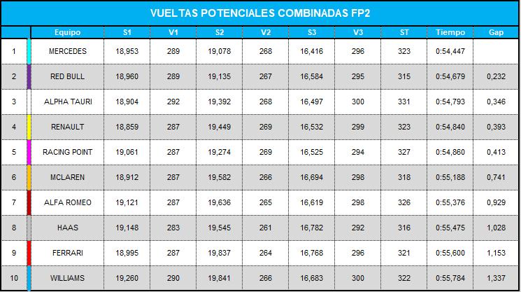 vueltas_potenciales_combinadas_fp2_23.png