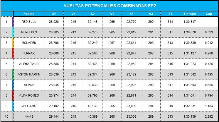 vueltas_potenciales_combinadas_fp2_25.png