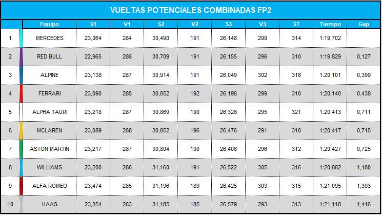 vueltas_potenciales_combinadas_fp2_26.png