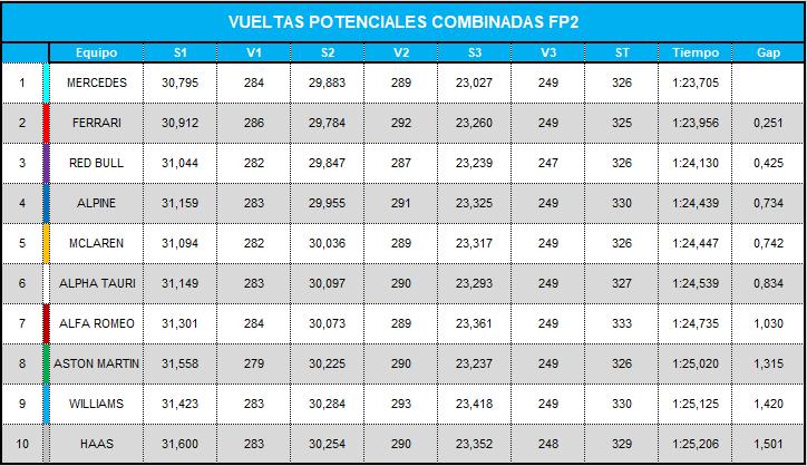 vueltas_potenciales_combinadas_fp2_29.png