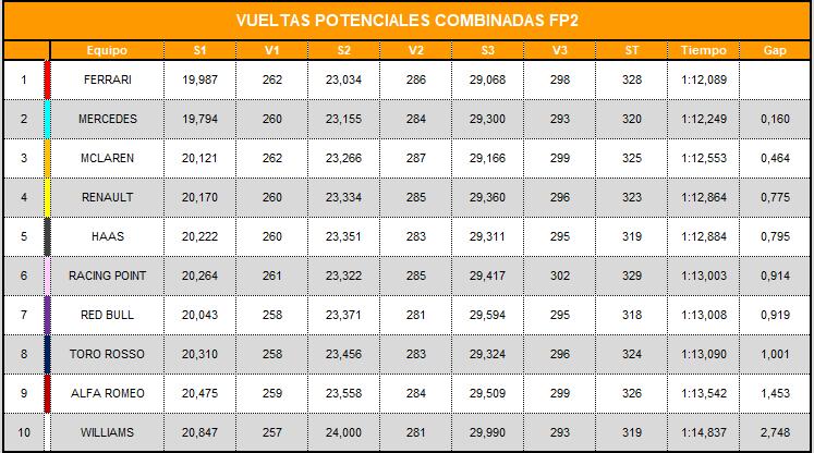 vueltas_potenciales_combinadas_fp2_8.png
