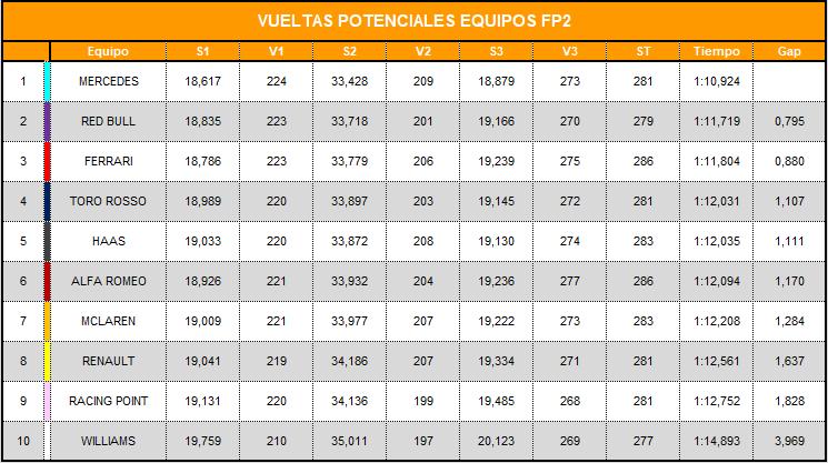 vueltas_potenciales_equipos.png