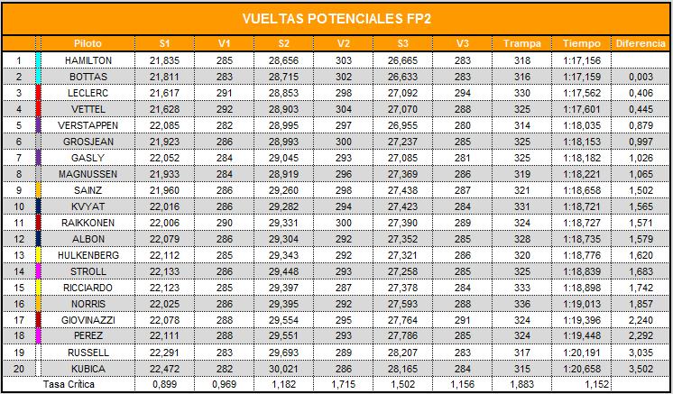 vueltas_potenciales_fp2_25.png