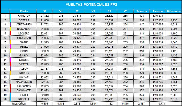 vueltas_potenciales_fp2_38.png