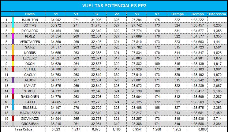 vueltas_potenciales_fp2_41.png
