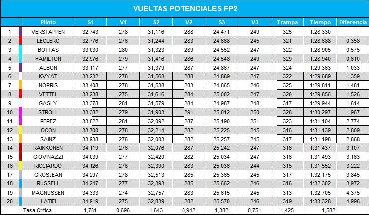 vueltas_potenciales_fp2_43.png