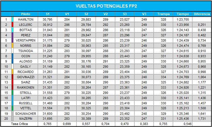 vueltas_potenciales_fp2_49.png