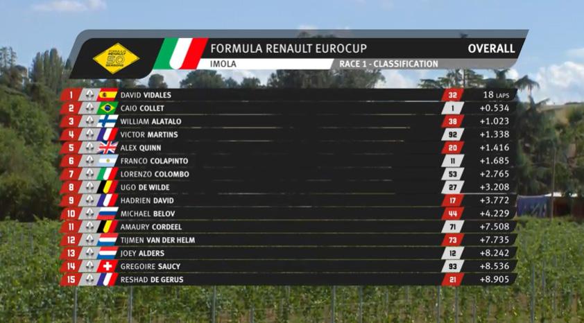 resultados-carrera1-formula-renault-imola-soymotor.jpg