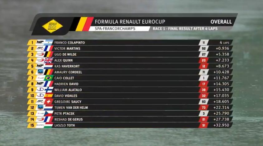 resultados-carrera1-spa-soymotor.jpg