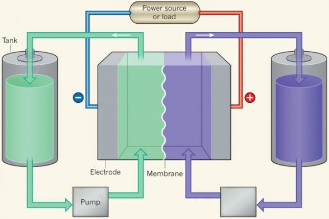 bateria-flujo.jpg