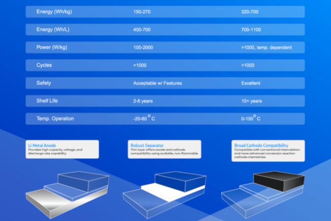 comparacion-baterias-estado-solido.jpg