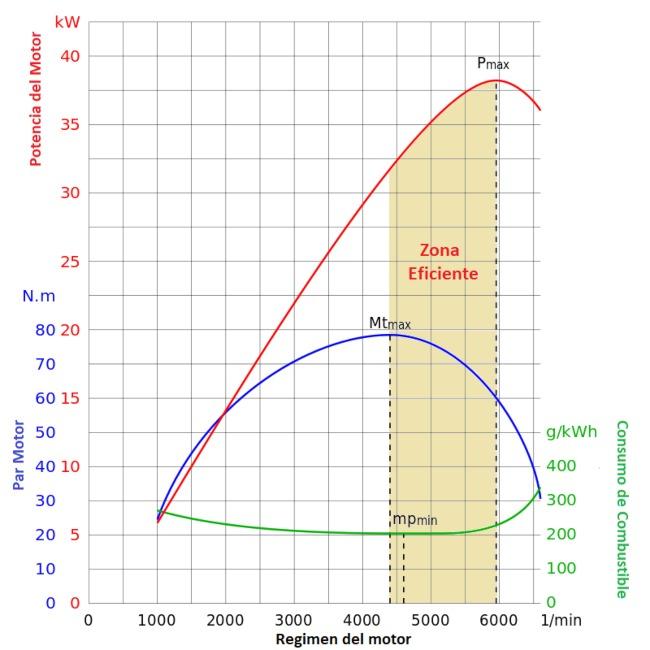 curva-par-comsumo.jpg