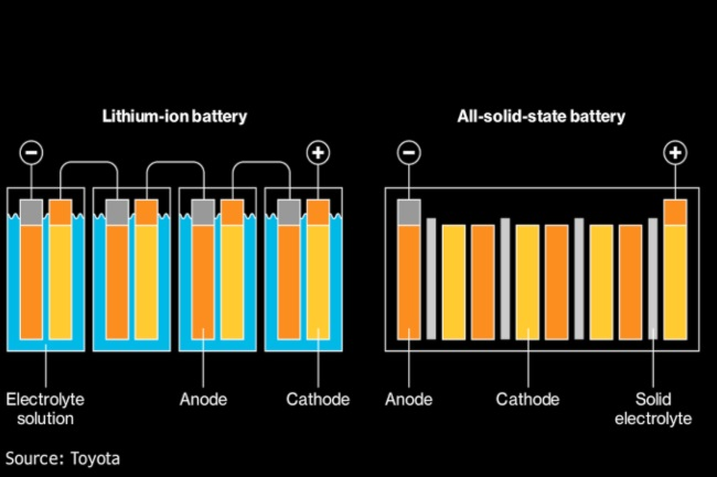 baterías estado sólido Toyota