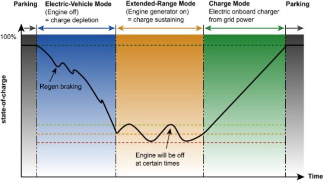grafica-vehiculo-autonomia-extendida.jpg