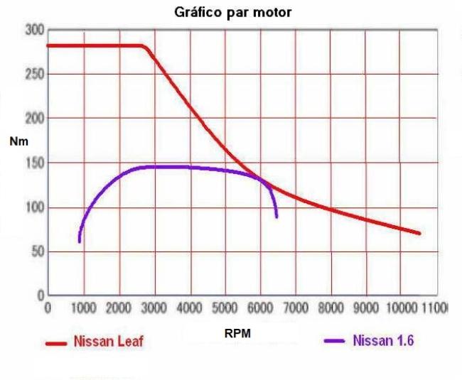 graficos-curva-par-electricos.jpg