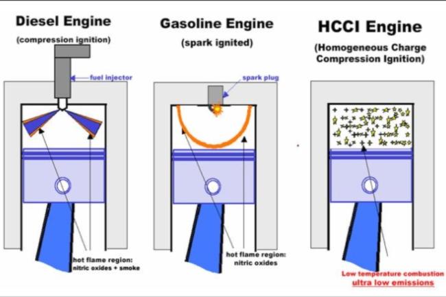 hcci-motor-esquema.jpg