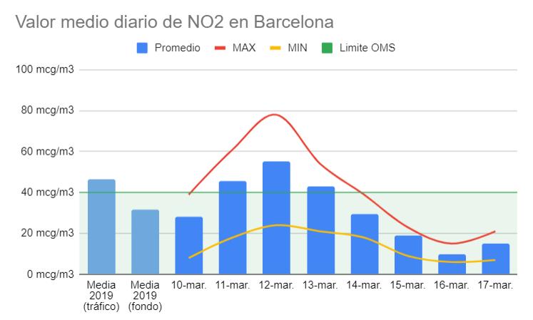 contaminacion-barcelona-primera-semana-confinamiento-soymotor.png