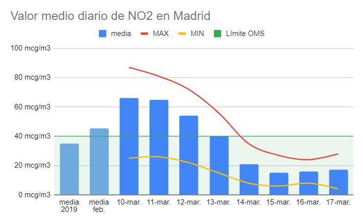 contaminacion-madrid-primera-semana-confinamiento-soymotor.png