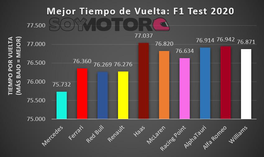 mejor_tiempo_por_vuelta_f1_test_2020.jpg