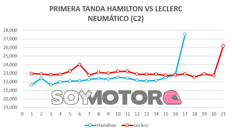 primera_tanda_hamilton_vs_leclerc.jpg