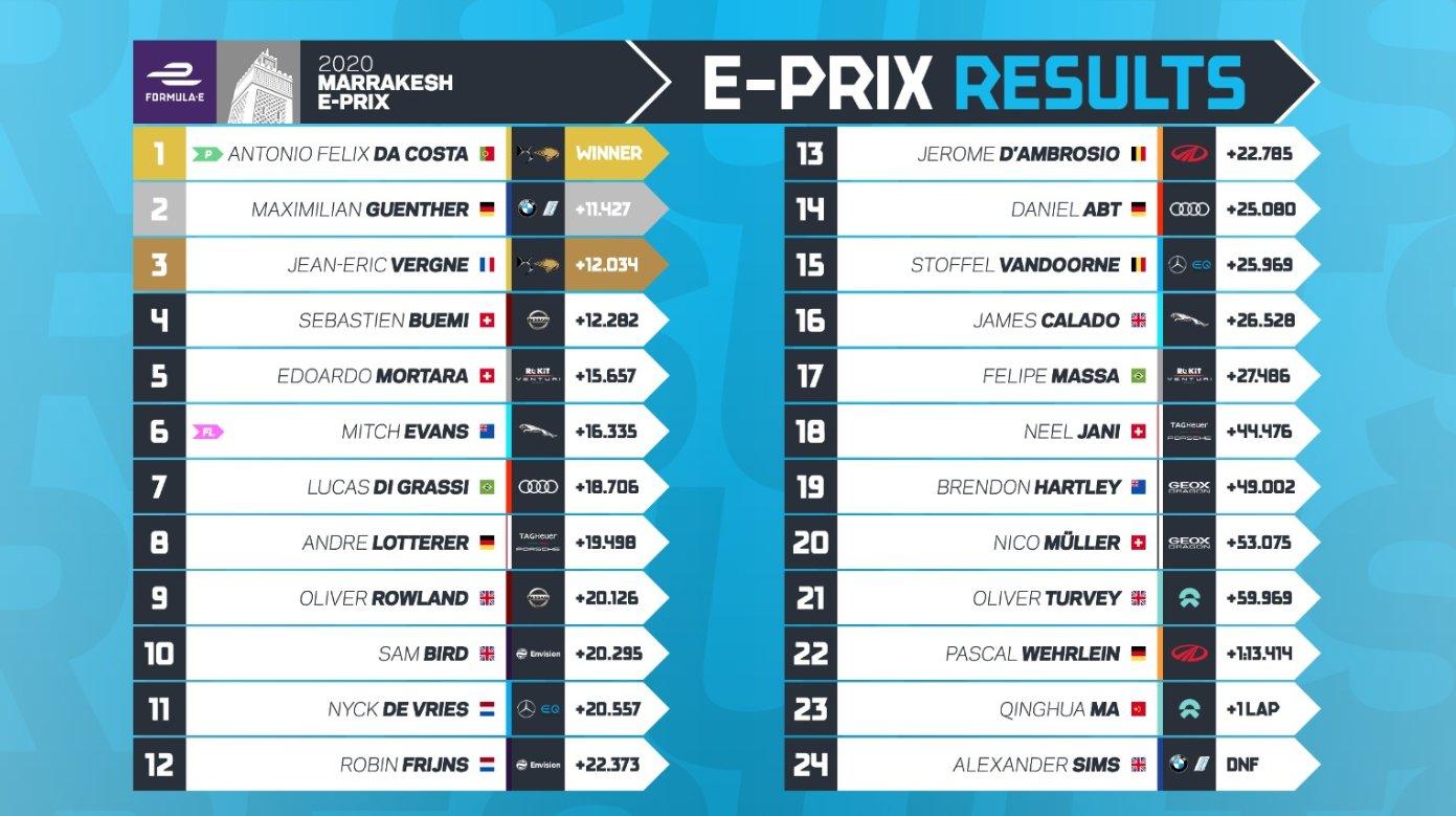 resultados-eprix-marrakech-2020-soymotor.jpg