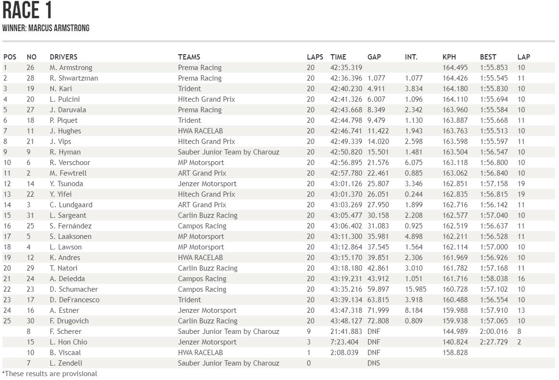 resultados-formula-3-rusia-2019-carrera-1-soymotor.png