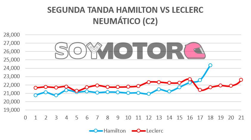 segunda_tanda_hamilton_vs_leclerc.jpg