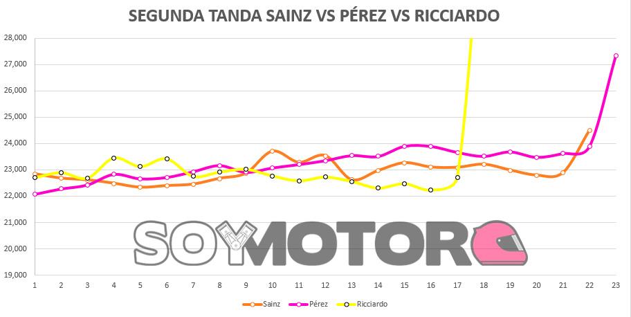 segunda_tanda_sainz_vs_ricciardo_vs_perez.jpg