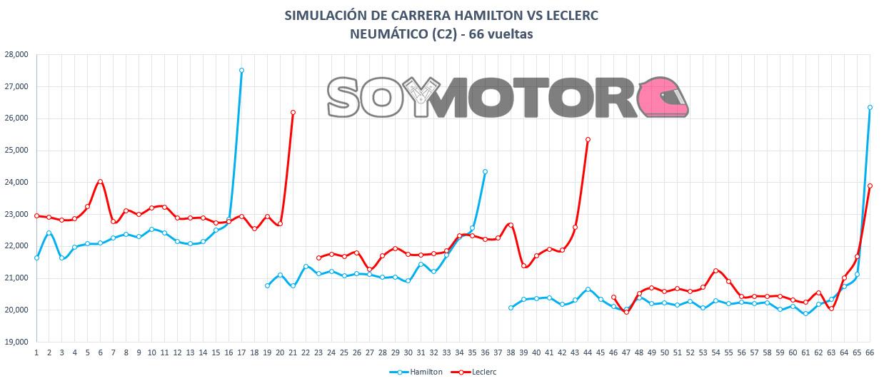 simulacion_carrera_hamilton_vs_leclerc_c2.jpg