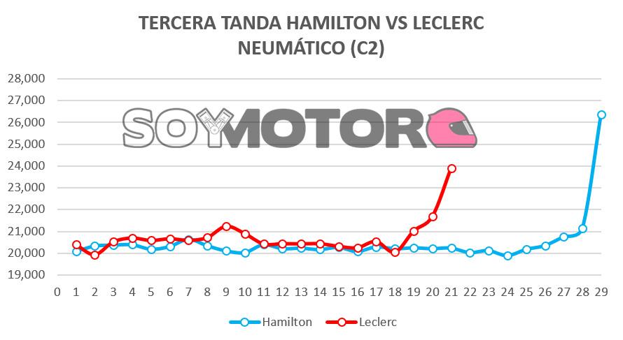 tercera_tanda_hamilton_vs_leclerc.jpg