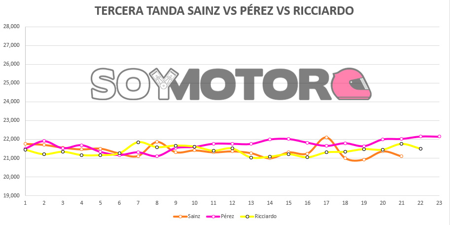 tercera_tanda_sainz_vs_ricciardo_vs_perez.jpg