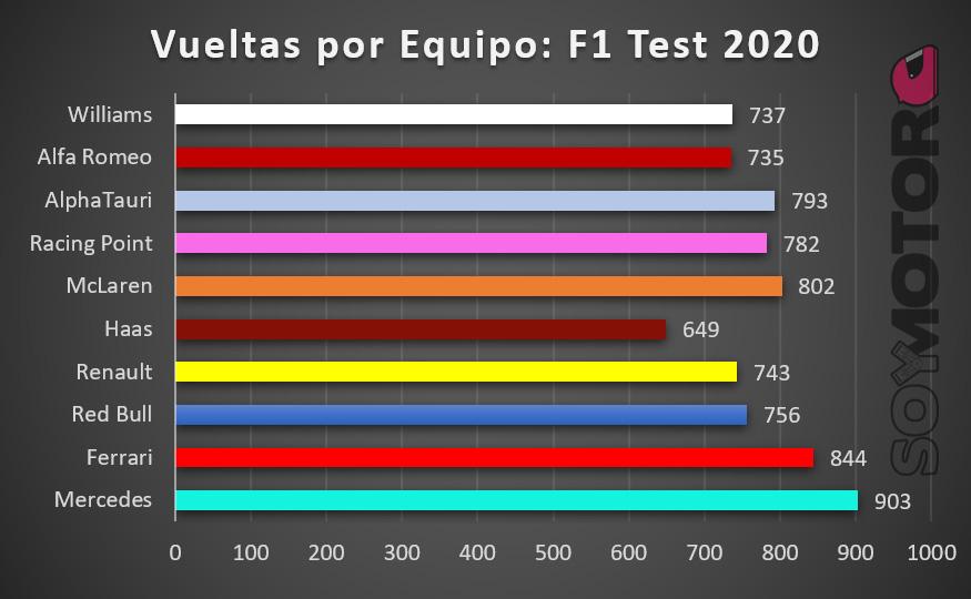 vueltas_por_equipo_pretemporada_f1_2020.jpg