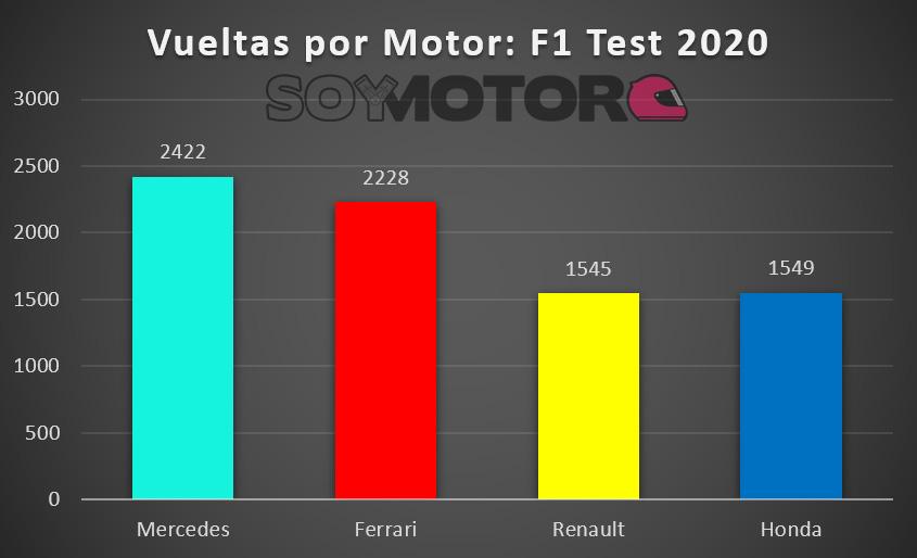 vueltas_por_motor_f1_2020.jpg