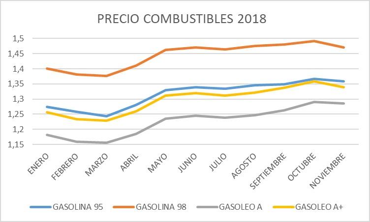 evolucion_precio_combustibles_2018_soymotor.jpg