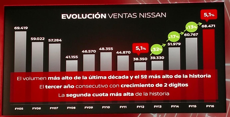 evolucion_ventas_nissan.jpg