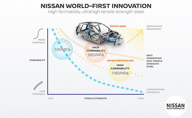 nissan-acero-ultraresistente.jpg