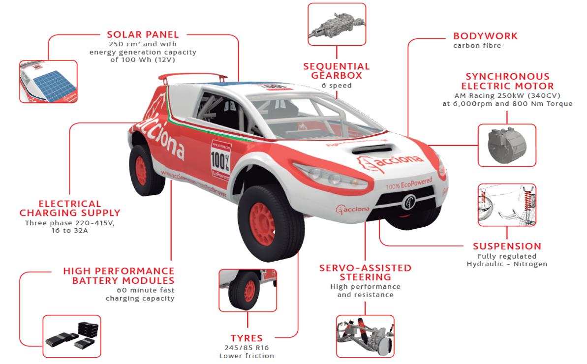 ecopowered-car-tech-specs.png