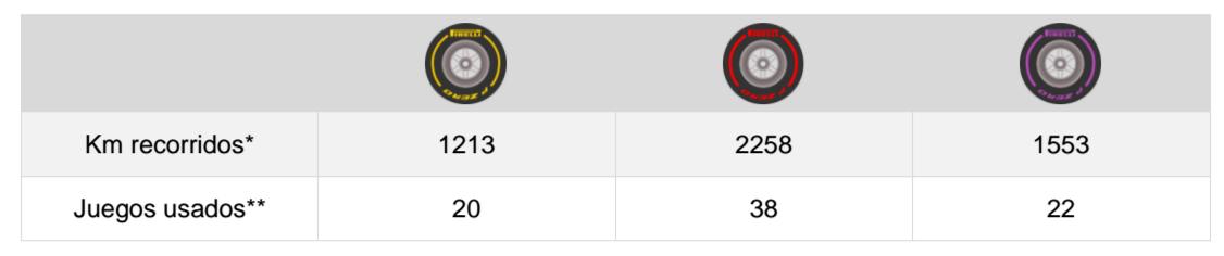 Estadísticas de neumáticos del día en Australia