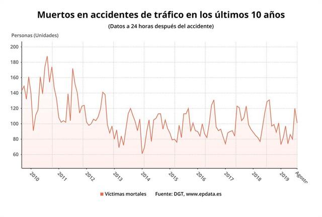 grafico-victimas-mortales-espana.jpg