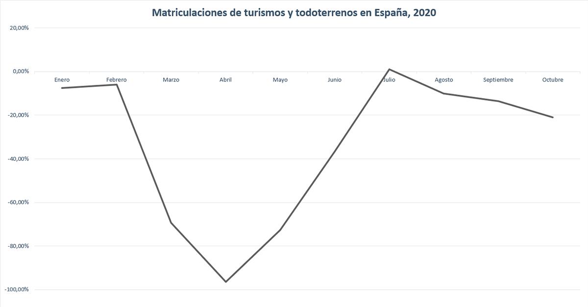 matriculaciones-octubre-2020-soymotor.png
