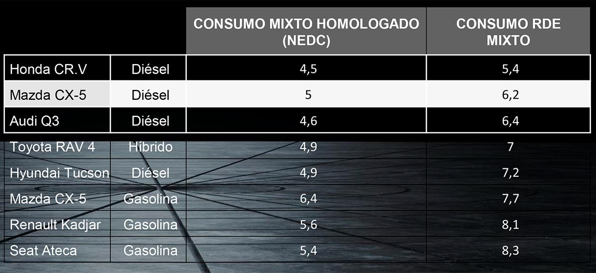 Consumos mixtos - Mazda Visión 2030
