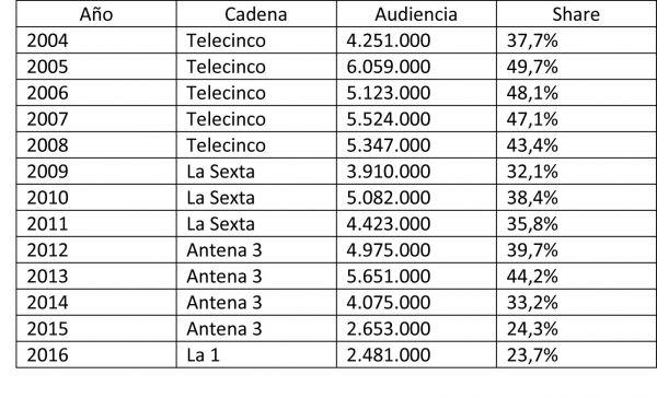 audiencias-gp-espana-laf1_0_0.jpg
