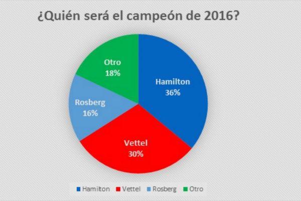 encuesta-campeon-2016-laf1_0.jpg