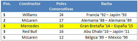 tabla-mercedes-laf1.png